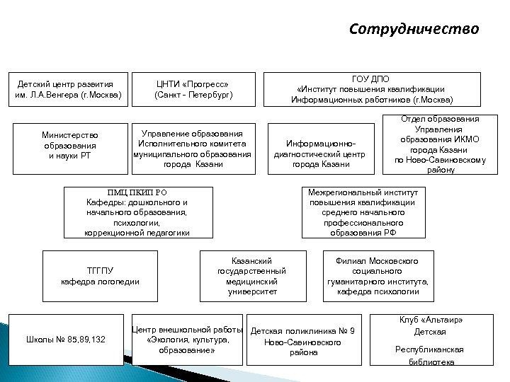 Сотрудничество Детский центр развития им. Л. А. Венгера (г. Москва) Министерство образования и науки