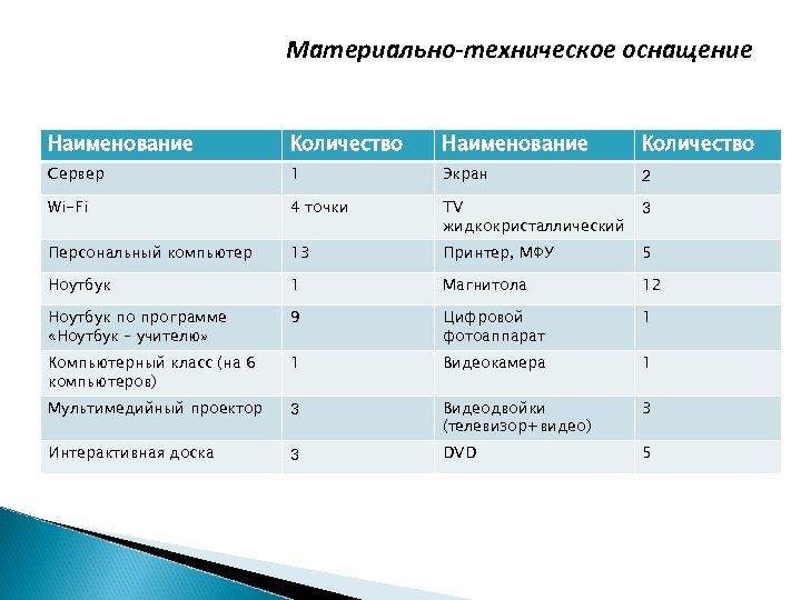 Материально-техническое оснащение Наименование Количество Сервер 1 Экран 2 Wi-Fi 4 точки TV жидкокристаллический 3