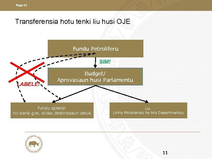 Page 11 Transferensia hotu tenki liu husi OJE Fundu Petroliferu SIM! LABELE! Budget/ Aprovasaun