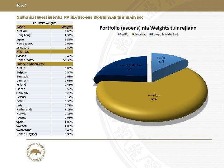 Page 7 Sumariu Investimentu FP iha asoens global mak tuir main ne: Countries weights