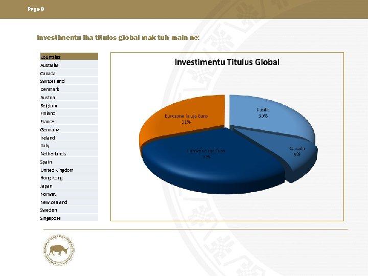 Page 8 Investimentu iha titulos global mak tuir main ne: Countries Australia Canada Switzerland