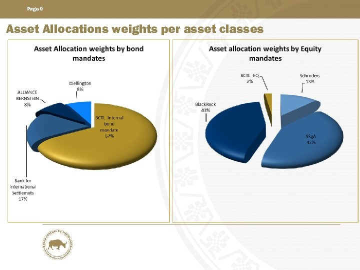Page 9 Asset Allocations weights per asset classes