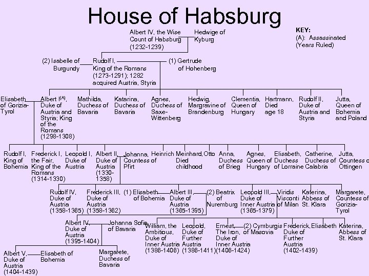 House of Habsburg Albert IV, the Wise Count of Habsburg (1232 -1239) (2) Isabelle