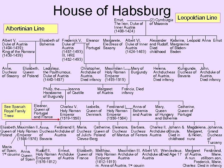 House of Habsburg Ernst, The Iron, Duke of Inner Austria (1406 -1424) Albertinian Line