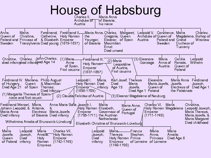 House of Habsburg Charles II, Archduke of Austria Anne, Queen of Poland Sweden Maria