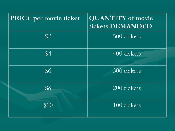 PRICE per movie ticket $2 QUANTITY of movie tickets DEMANDED 500 tickets $4 400