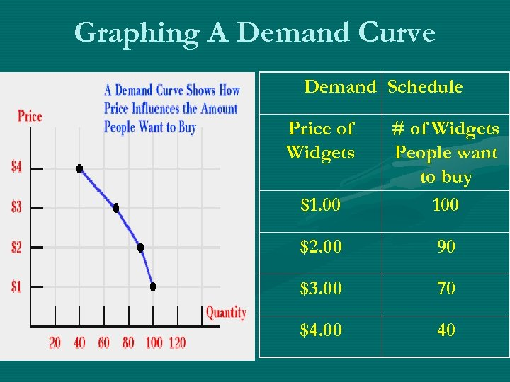 Graphing A Demand Curve Demand Schedule Price of Widgets $1. 00 # of Widgets