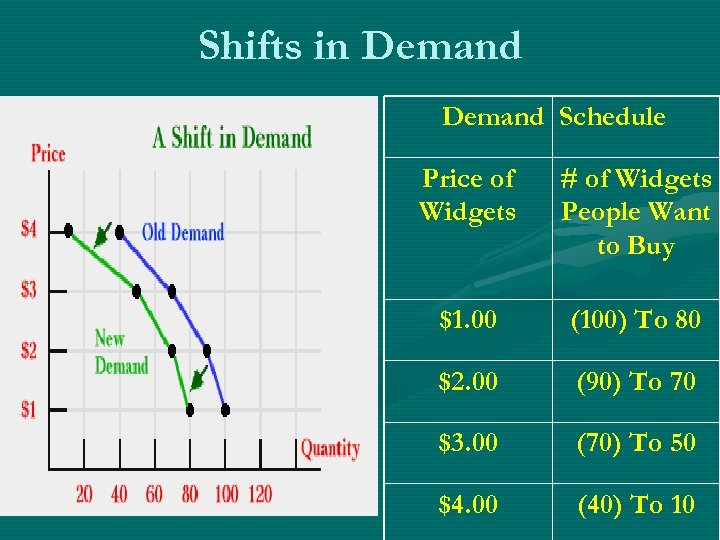 Shifts in Demand Schedule Price of Widgets # of Widgets People Want to Buy