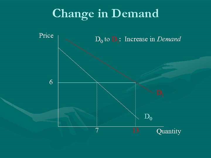 Change in Demand Price D 0 to D 1: Increase in Demand 6 D
