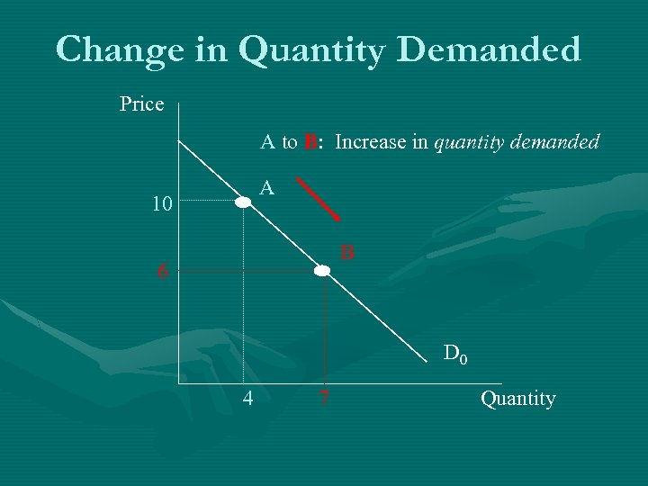 Change in Quantity Demanded Price A to B: Increase in quantity demanded A 10
