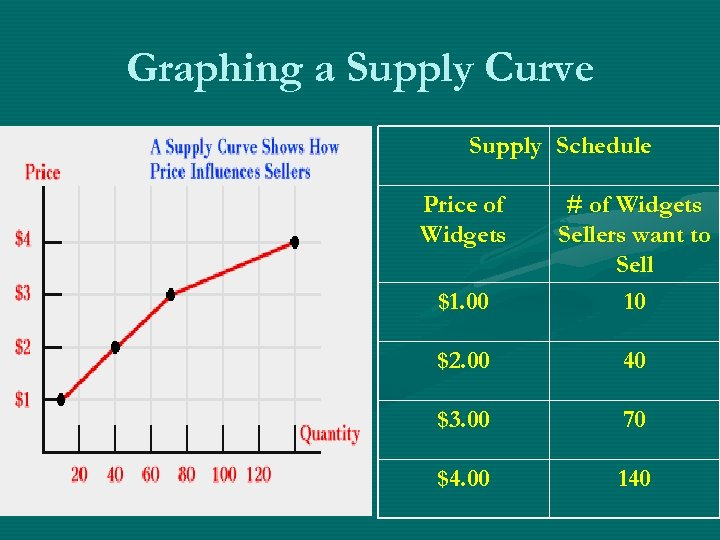 Graphing a Supply Curve Supply Schedule Price of Widgets $1. 00 # of Widgets