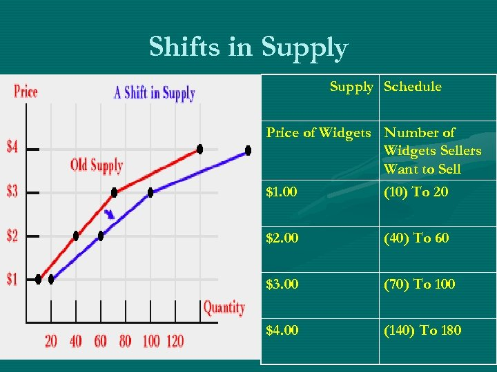 Shifts in Supply Schedule Price of Widgets Number of Widgets Sellers Want to Sell