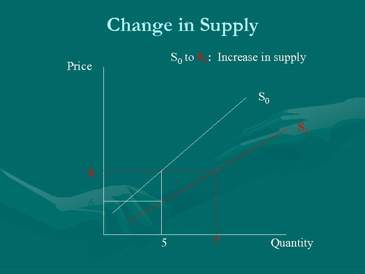 Change in Supply S 0 to S 1: Increase in supply Price S 0