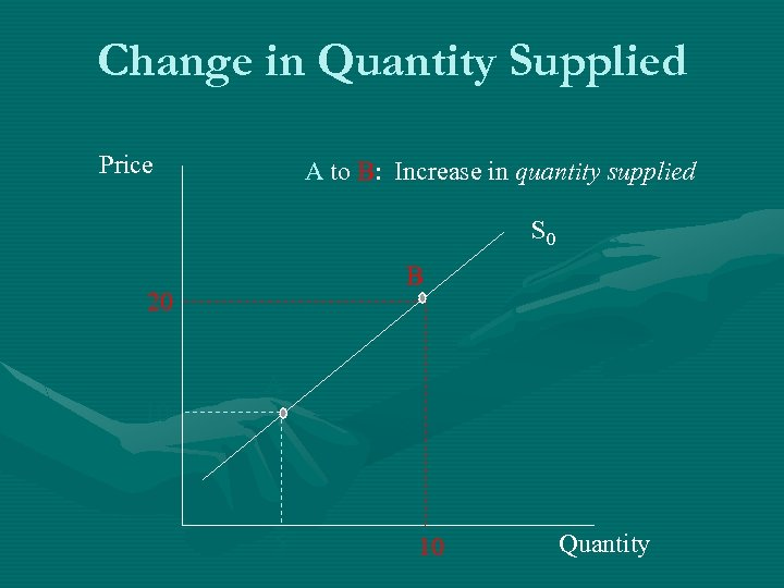 Change in Quantity Supplied Price A to B: Increase in quantity supplied S 0