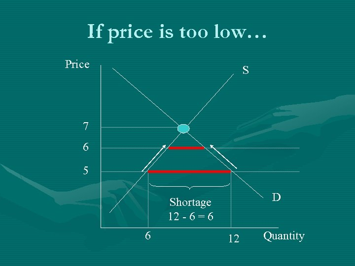 If price is too low… Price S 7 6 5 D Shortage 12 -