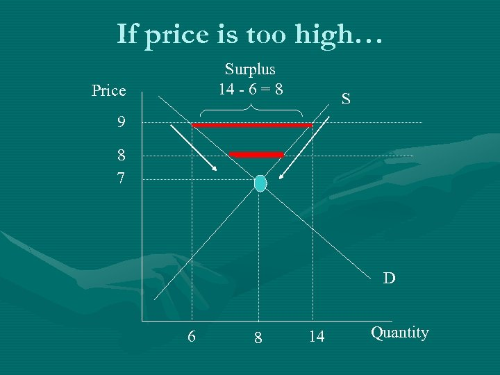 If price is too high… Surplus 14 - 6 = 8 Price S 9
