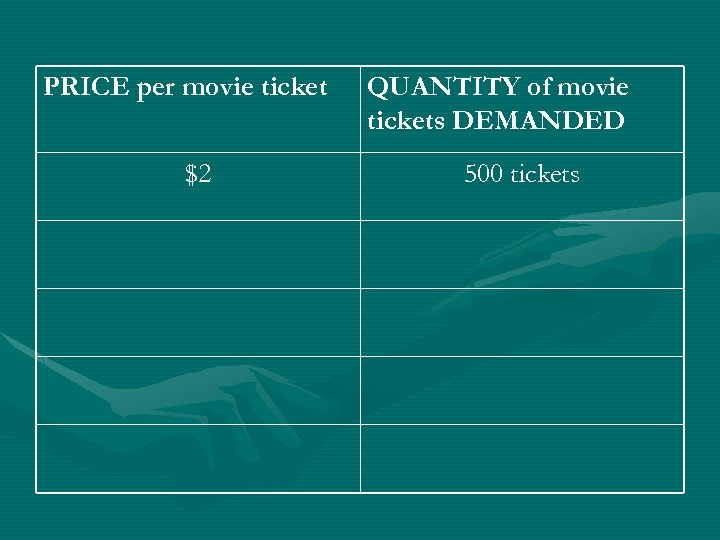 PRICE per movie ticket $2 QUANTITY of movie tickets DEMANDED 500 tickets