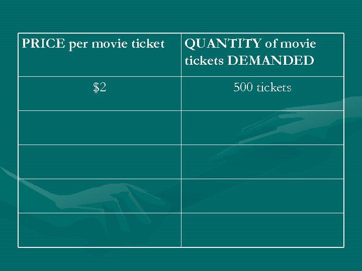 PRICE per movie ticket $2 QUANTITY of movie tickets DEMANDED 500 tickets
