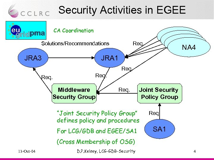 Security Activities in EGEE CA Coordination Solutions/Recommendations JRA 3 NA 4 Req. JRA 1