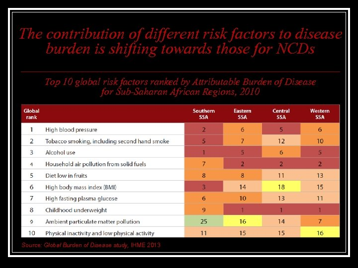 The contribution of different risk factors to disease burden is shifting towards those for