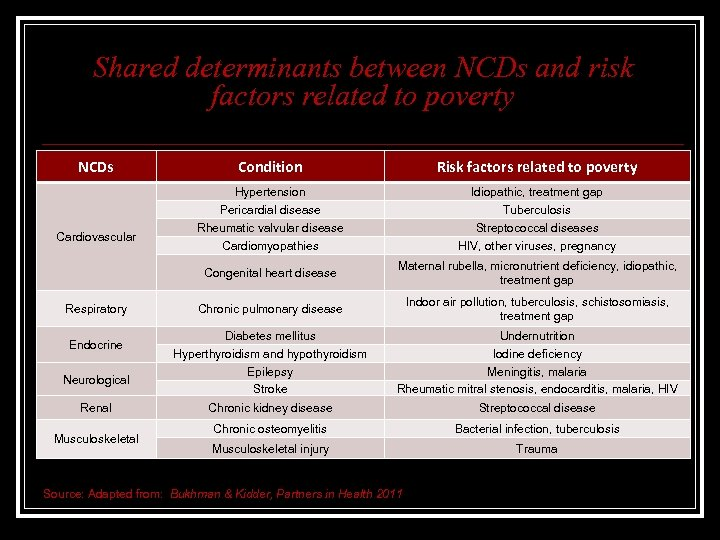 Shared determinants between NCDs and risk factors related to poverty NCDs Respiratory Endocrine Neurological