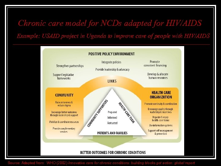 Chronic care model for NCDs adapted for HIV/AIDS Example: USAID project in Uganda to