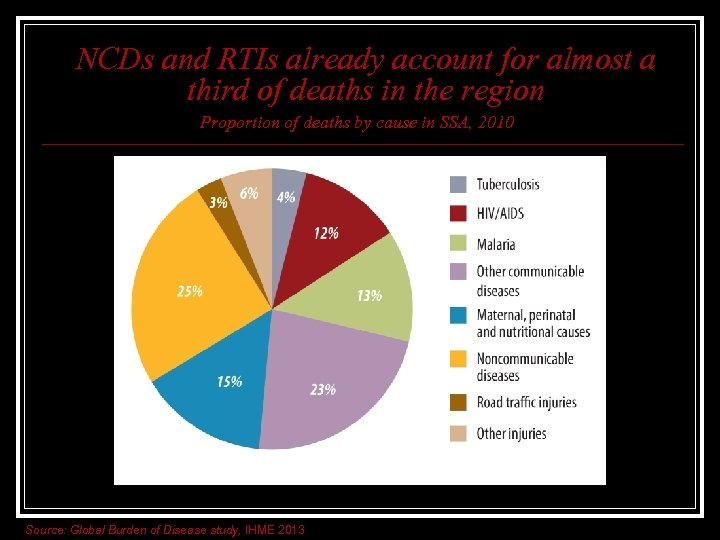 NCDs and RTIs already account for almost a third of deaths in the region