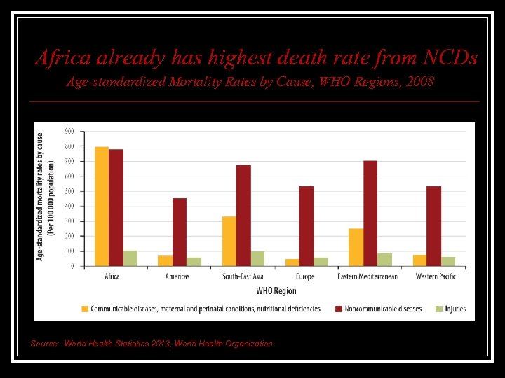 Africa already has highest death rate from NCDs Age-standardized Mortality Rates by Cause, WHO