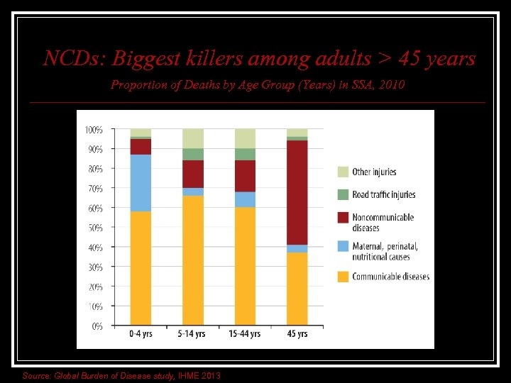 NCDs: Biggest killers among adults > 45 years Proportion of Deaths by Age Group