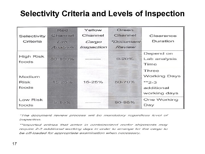 Selectivity Criteria and Levels of Inspection 17