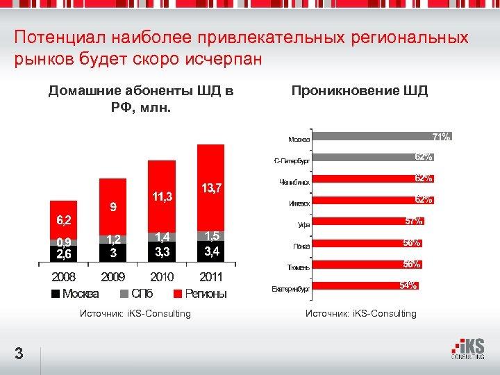 Потенциал наиболее привлекательных региональных рынков будет скоро исчерпан Домашние абоненты ШД в РФ, млн.