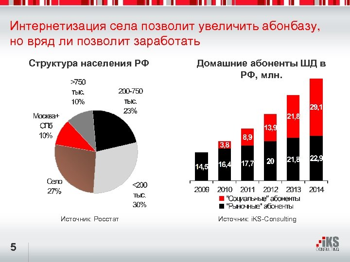 Интернетизация села позволит увеличить абонбазу, но вряд ли позволит заработать Структура населения РФ Источник: