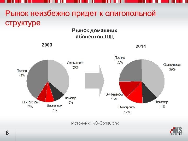 Рынок неизбежно придет к олигопольной структуре Рынок домашних абонентов ШД 2009 2014 Источник: i.