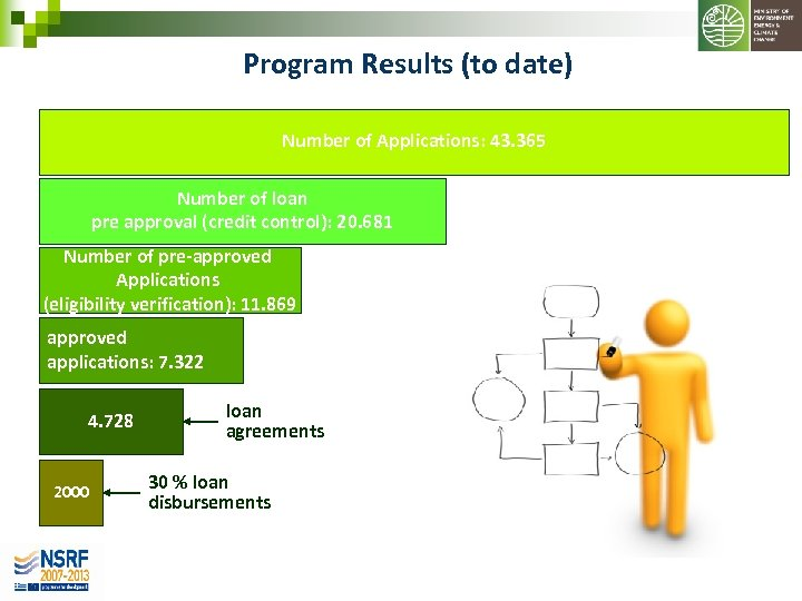 Program Results (to date) Number of Applications: 43. 365 Number of loan pre approval