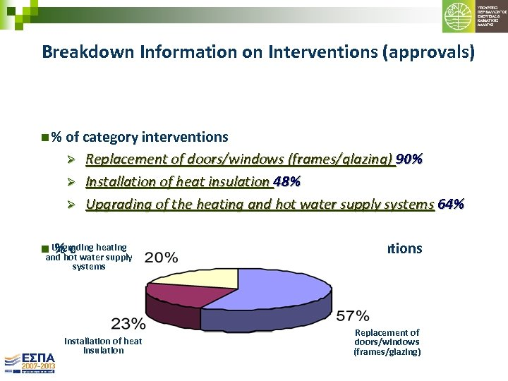 Breakdown Information on Interventions (approvals) n % of category interventions Ø Ø Ø Replacement