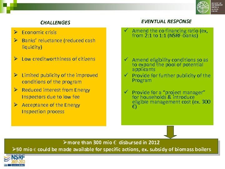 CHALLENGES EVENTUAL RESPONSE Ø Economic crisis Ø Banks' reluctance (reduced cash liquidity) ü Amend
