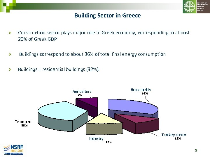 Building Sector in Greece Ø Construction sector plays major role in Greek economy, corresponding