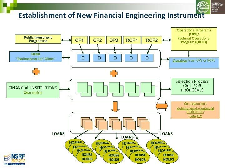 "Establishment of New Financial Engineering Instrument Public Investment Programme OP 1 FUND ""Exoikonomo kat'"