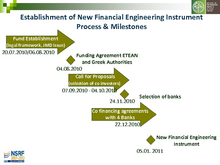 Establishment of New Financial Engineering Instrument Process & Milestones Fund Establishment (legal framework, JMD