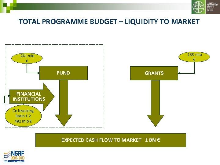 TOTAL PROGRAMME BUDGET – LIQUIDITY TO MARKET 155 mio € 241 mio € FUND