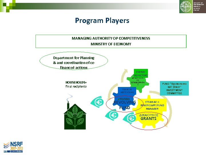 Program Players MANAGING AUTHORITY OP COMPETITIVENESS MINISTRY OF ECONOMY Department for Planning & and