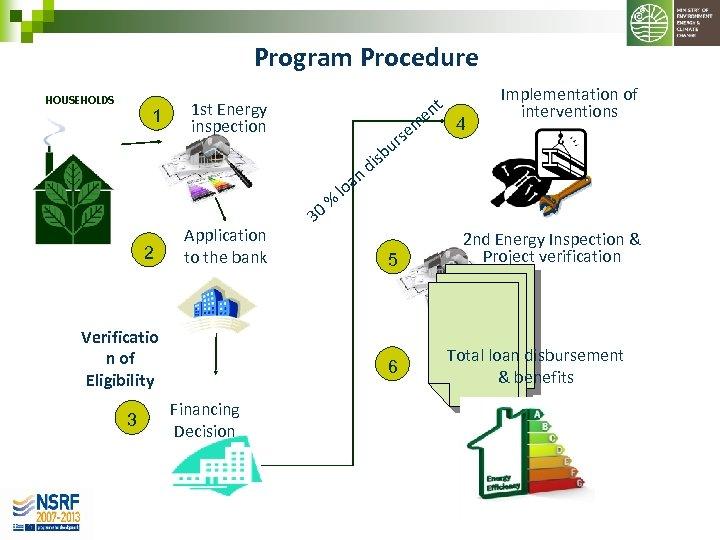Program Procedure HOUSEHOLDS 1 t en 1 st Energy inspection m se r 2