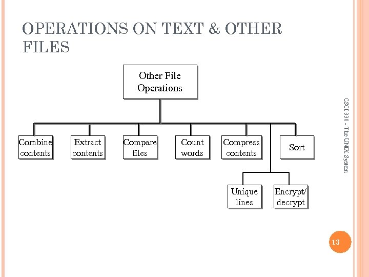 OPERATIONS ON TEXT & OTHER FILES Other File Operations Extract contents Compare files Count
