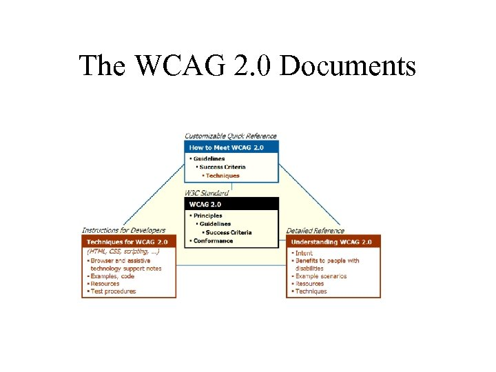 The WCAG 2. 0 Documents