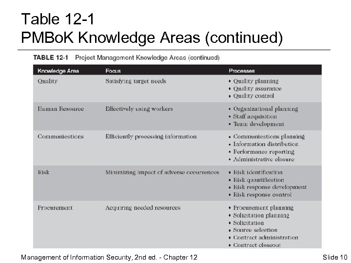 Table 12 -1 PMBo. K Knowledge Areas (continued) Management of Information Security, 2 nd
