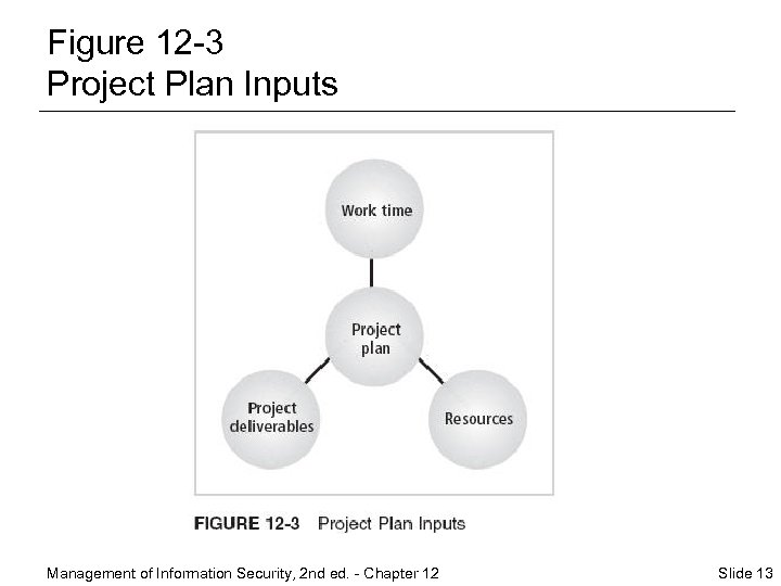 Figure 12 -3 Project Plan Inputs Management of Information Security, 2 nd ed. -
