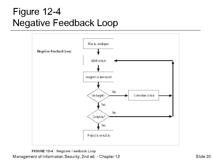 Figure 12 -4 Negative Feedback Loop Management of Information Security, 2 nd ed. -