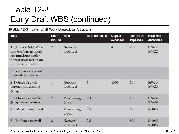 Table 12 -2 Early Draft WBS (continued) Management of Information Security, 2 nd ed.