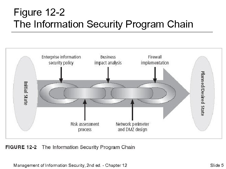 Figure 12 -2 The Information Security Program Chain Management of Information Security, 2 nd