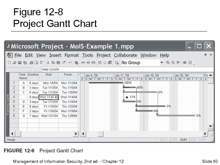 Figure 12 -8 Project Gantt Chart Management of Information Security, 2 nd ed. -